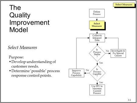 3-1 Select Measures Use SPC to Maintain Current Process Collect & Interpret Data Select Measures Define Process Is Process Capable ? Improve Process Capability.