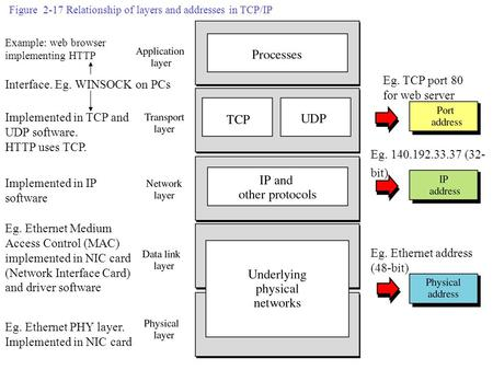 Figure 2-17 Relationship of layers and addresses in TCP/IP Example: web browser implementing HTTP Implemented in TCP and UDP software. HTTP uses TCP. Interface.