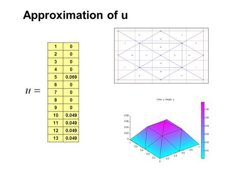 Approximation of u 01 02 03 04 0.0695 06 07 08 09 0.04910 0.04911 0.04912 0.04913.