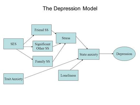 The Depression Model Trait Anxiety Depression SES Loneliness State anxiety Stress Family SS Friend SS Significant Other SS.