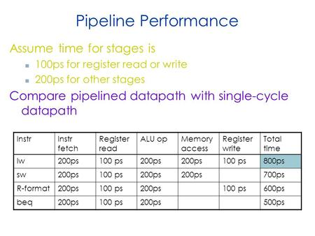 Pipeline Performance Assume time for stages is 100ps for register read or write 200ps for other stages Compare pipelined datapath with single-cycle datapath.