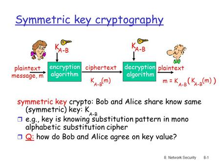 8: Network Security8-1 Symmetric key cryptography symmetric key crypto: Bob and Alice share know same (symmetric) key: K r e.g., key is knowing substitution.