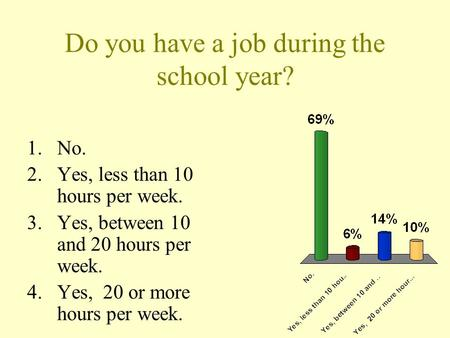 Do you have a job during the school year? 1.No. 2.Yes, less than 10 hours per week. 3.Yes, between 10 and 20 hours per week. 4.Yes, 20 or more hours per.