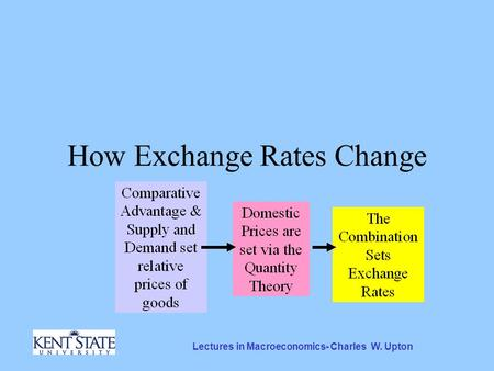 Lectures in Macroeconomics- Charles W. Upton How Exchange Rates Change.