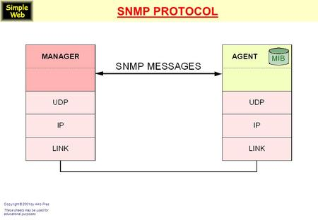 SNMP PROTOCOL Copyright © 2001 by Aiko Pras These sheets may be used for educational purposes.
