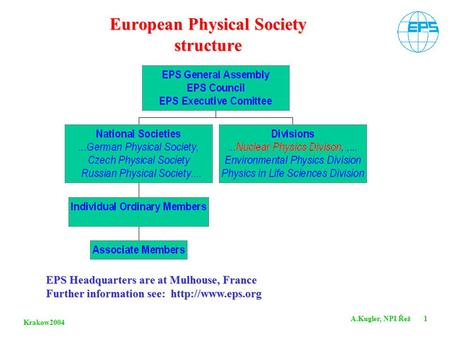 Krakow2004 A.Kugler, NPI Řež 1 European Physical Society structure EPS Headquarters are at Mulhouse, France Further information see: