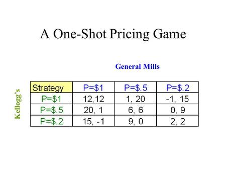 A One-Shot Pricing Game General Mills Kellogg's. Equilibrium to the One-Shot Pricing Game Each firm will have no profit incentive to deviate from the.