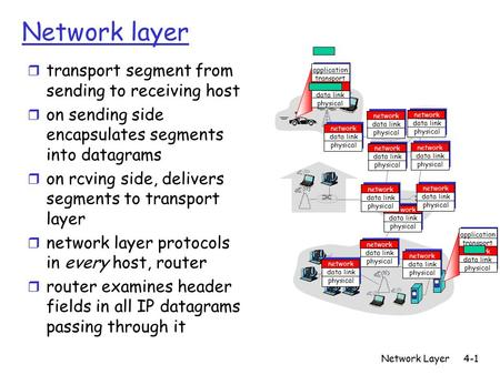 Network Layer4-1 Network layer r transport segment from sending to receiving host r on sending side encapsulates segments into datagrams r on rcving side,