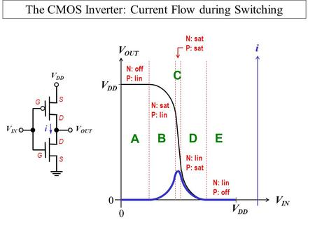 W. G. Oldham EECS 40 Fall 2001 Lecture 2 Copyright Regents of University of California The CMOS Inverter: Current Flow during Switching V IN V OUT V DD.