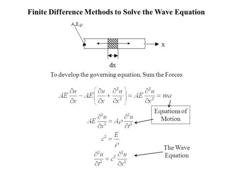 Finite Difference Methods to Solve the Wave Equation To develop the governing equation, Sum the Forces The Wave Equation Equations of Motion.