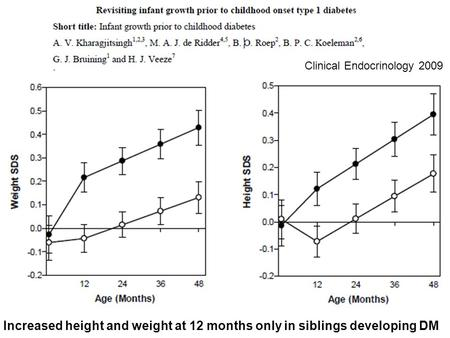 Clinical Endocrinology 2009 Increased height and weight at 12 months only in siblings developing DM.