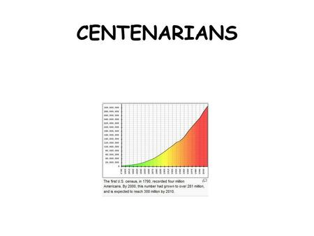 CENTENARIANS. US POPULATION YOUR CHANCES Assuming that there are 300 million U.S. Citizens, the chances of someone becoming a centenarian is 1:4 thousand.