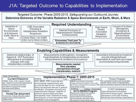 NASA Sun-Solar System Connection Roadmap 1 Targeted Outcome: Phase 2005-2015, Safeguarding our Outbound Journey Determine Extremes of the Variable Radiation.