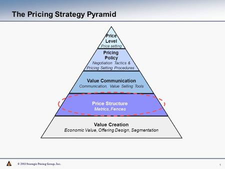 © 2003 Strategic Pricing Group, Inc. 1 The Pricing Strategy Pyramid Price Level Price setting Pricing Policy Negotiation Tactics & Pricing Setting Procedures.