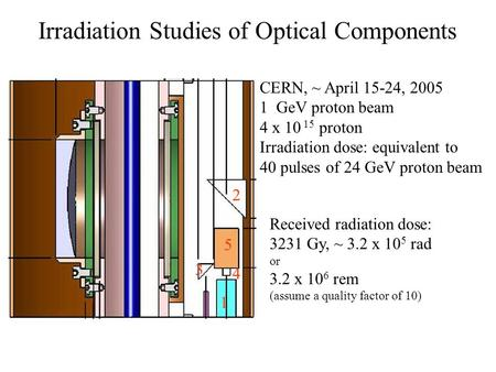 Irradiation Studies of Optical Components 4 3 2 5 1 CERN, ~ April 15-24, 2005 1 GeV proton beam 4 x 10 15 proton Irradiation dose: equivalent to 40 pulses.