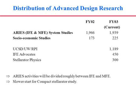 Distribution of Advanced Design Research FY02 FY03 (Current) ARIES (IFE & MFE) System Studies1,9661,939 Socio-economic Studies173225 UCSD/UW/RPI 1,189.