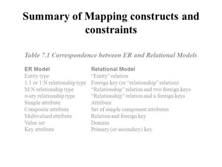 "Summary of Mapping constructs and constraints Table 7.1 Correspondence between ER and Relational Models ER ModelRelational Model Entity type""Entity"" relation."