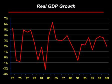 Rosen Consulting Group Real GDP Growth. Rosen Consulting Group U.S. Employment Growth.