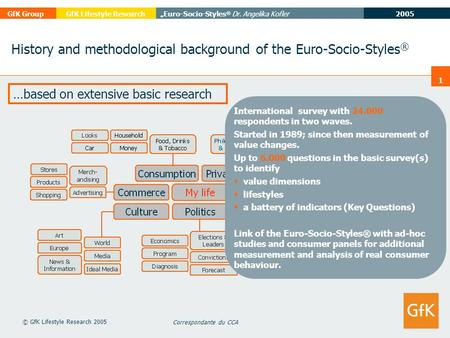 "2005 GfK Group""Euro-Socio-Styles ® Dr. Angelika KoflerGfK Lifestyle Research Correspondante du CCA © GfK Lifestyle Research 2005 1 History and methodological."