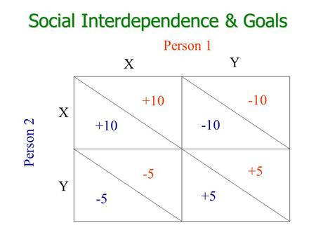 Social Interdependence & Goals Person 1 Person 2 X X Y Y +10 -5 -10 +5.