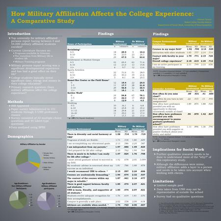 How Military Affiliation Affects the College Experience: A Comparative Study Chelsea Tanous Robert Jolley, Faculty Advisor Department of Social Work, University.