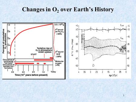 1 Changes in O 2 over Earth's History. 2 Annual Cycle in Atmospheric O 2 Barrow 71ºN Samoa 14ºS C. Grim 43ºS (1 ppm O 2 = 5 per meg)