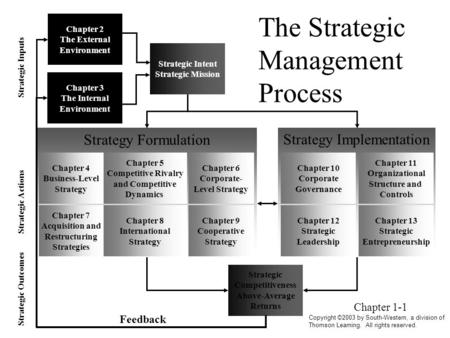 Strategy Implementation Chapter 13 Strategic Entrepreneurship Chapter 11 Organizational Structure and Controls Chapter 10 Corporate Governance Chapter.