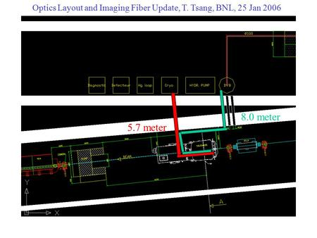 Z 5.7 meter 8.0 meter Optics Layout and Imaging Fiber Update, T. Tsang, BNL, 25 Jan 2006.