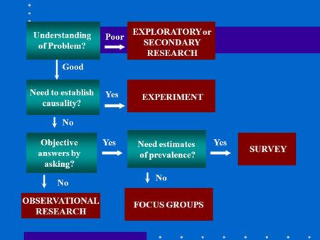 Need estimates of prevalence? Need to establish causality? EXPERIMENT Yes Objective answers by asking? No Yes SURVEY Good Poor Understanding of problem?