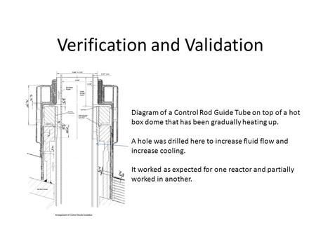 Verification and Validation Diagram of a Control Rod Guide Tube on top of a hot box dome that has been gradually heating up. A hole was drilled here to.