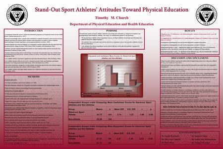 Stand-Out Sport Athletes' Attitudes Toward Physical Education Timothy M. Church Department of Physical Education and Health Education INTRODUCTION Assumptions.