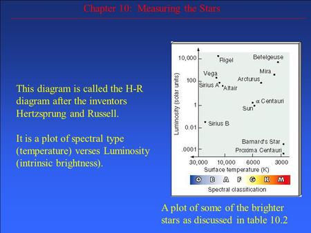 Chapter 10: Measuring the Stars A plot of some of the brighter stars as discussed in table 10.2 This diagram is called the H-R diagram after the inventors.