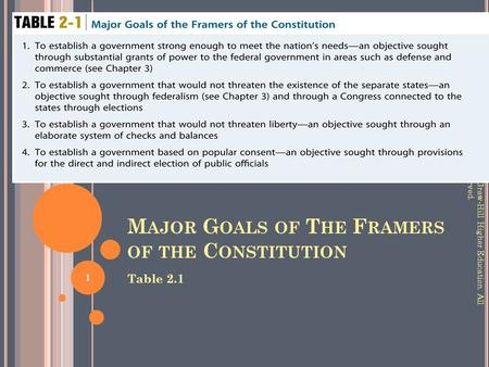 M AJOR G OALS OF T HE F RAMERS OF THE C ONSTITUTION Table 2.1 © 2009 McGraw-Hill Higher Education. All rights reserved. 1.