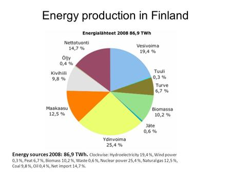 Energy production in Finland Energy sources 2008: 86,9 TWh. Clockwise: Hydroelectricity 19,4 %, Wind power 0,3 %, Peat 6,7 %, Biomass 10,2 %, Waste 0,6.
