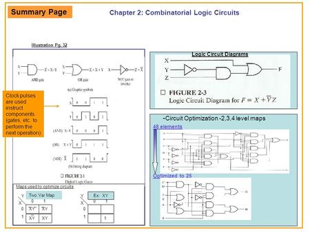 Chapter 2: Combinatorial Logic Circuits Illustration Pg. 32 Logic Circuit Diagrams - Circuit Optimization -2,3,4 level maps 48 elements Optimized to 25.