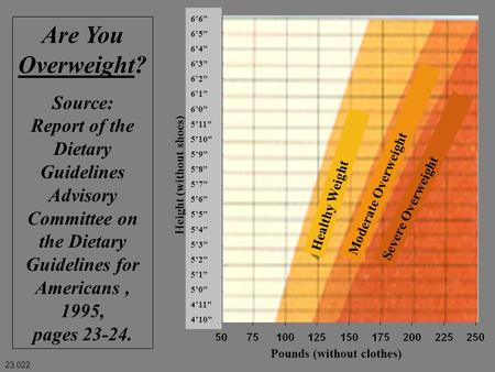 "Are You Overweight? Source: Report of the Dietary Guidelines Advisory Committee on the Dietary Guidelines for Americans, 1995, pages 23-24. 6'6"" 6'5"" 6'4"""