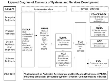 DoDAF DoD Architectural Framework across multiple levels (Zachman And MoDAF are similar) UPDM Unified Modeling Language (UML) Profile for DoDAF and ModAF.