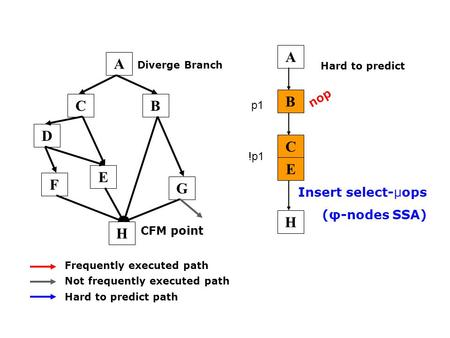 CB E D F G Frequently executed path Not frequently executed path Hard to predict path A C E B H Insert select-µops (φ-nodes SSA) Diverge Branch CFM point.