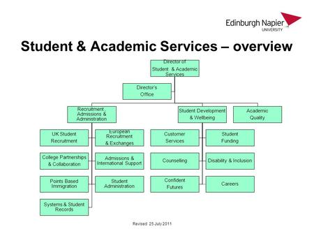 Student & Academic Services – overview Director of Student & Academic Services Recruitment, Admissions & Administration UK Student Recruitment European.