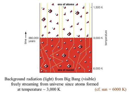 Background radiation (light) from Big Bang (visible) freely streaming from universe since atoms formed at temperature ~ 3,000 K (cf. sun = 6000 K)