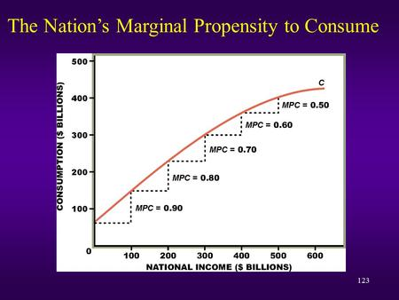 The Nation's Marginal Propensity to Consume
