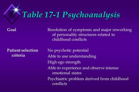 Table 17-1 Psychoanalysis Goal Patient selection criteria Resolution of symptoms and major reworking of personality structures related to childhood conflicts.