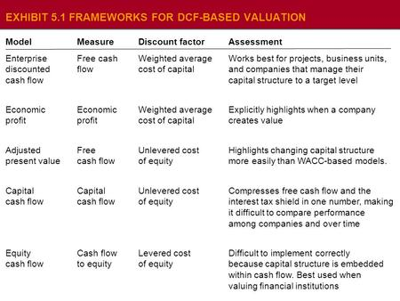 EXHIBIT 5.2 ENTERPRISE VALUATION OF A SINGLE-BUSINESS COMPANY