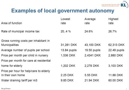 1 Local Government Denmark (LGDK) International Consultancy Division Sti og Filnavn Examples of local government autonomy Lowest AverageHighest Area of.