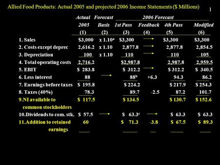 1 Allied Food Products: Actual 2005 and projected 2006 Income Statements ($ Millions) Actual Forecast 2006 Forecast 2005 Basis 1st Pass Feedback 4th Pass.