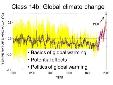 <strong>Class</strong> 14b: <strong>Global</strong> climate change Basics of <strong>global</strong> <strong>warming</strong> Potential effects Politics of <strong>global</strong> <strong>warming</strong>.