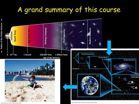 A grand summary of this course. Life in Other Worlds What is life? –A process of systems that are capable of extracting energy and reproducing –It could.
