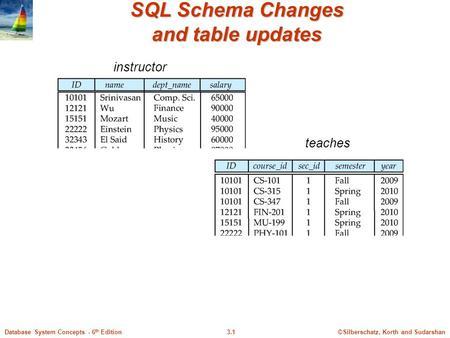 ©Silberschatz, Korth and Sudarshan3.1Database System Concepts - 6 th Edition SQL Schema Changes and table updates instructor teaches.
