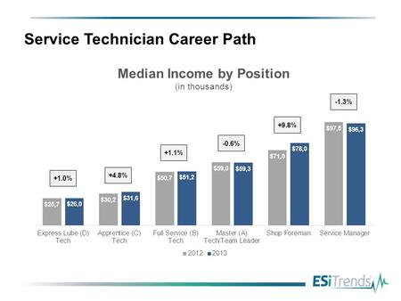 Service Technician Career Path. Full Service (B) Technician Income Growth.