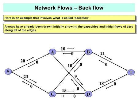 Here is an example that involves what is called 'back flow' 0 A C B D 20 10 23 21 18 15 10 9 S T 0 0 0 0 0 0 0 Arrows have already been drawn initially.